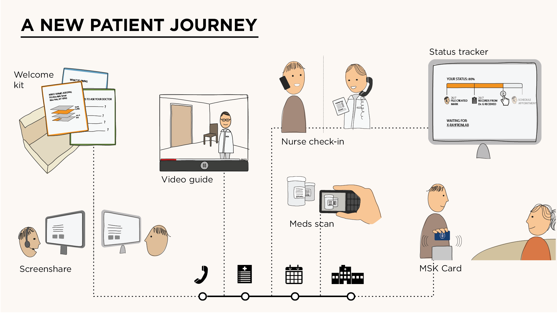 Illustration of sample concepts forming a new patient-centered experience